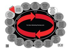 The Music Marketing Planning Cycle. Free from Right Chord Music. A resource for unsigned bands and DIY musicians