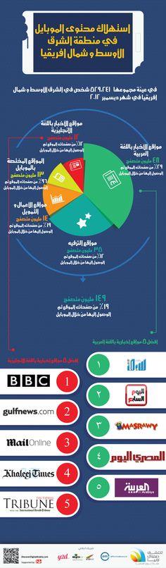 افضل ٥ مواقع اخبارية باللغة العربية تم الوصول اليها من خلال الموبايل