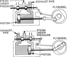 Our Steam Engine / Battery Charger Engineering Science, Mechanical Engineering, Ideas Para Inventos, Steam Tractor, Stirling Engine, Steam Generator, Old Technology, Road Train, Mechanical Design