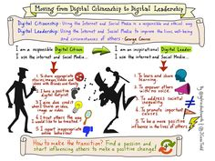 Moving Students From Digital Citizenship To Digital Leadership - http://www.teachthought.com/