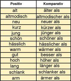 Grammar Aid, Komparativ, Adjektive, comparison of adjectives, learn German…