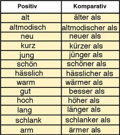 Grammar Aid, Komparativ, Adjektive, comparison of adjectives, learn German, Deutsch lernen