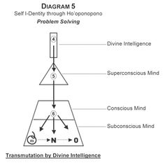 """5) Transmutation by Divine Intelligence: """"After reviewing the petition sent up by the Super Conscious Mind, Divine Intelligence sends transmuting energy down into the Super Conscious Mind.. then.. from the Super Conscious Mind down into the Conscious Mind. And transmuting energy then flows down from the Conscious Mind into the Subconscious Mind. The transmuting energy first neutralizes designated memories. The neutralized energies are then released into storage, leaving a void."""""""