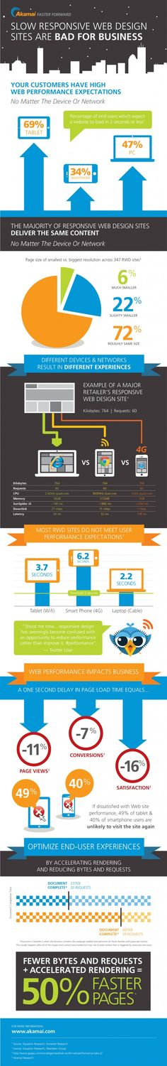 Slow Responsive Web Design Sites Are Bad For Business  #infographic #design #smm #in