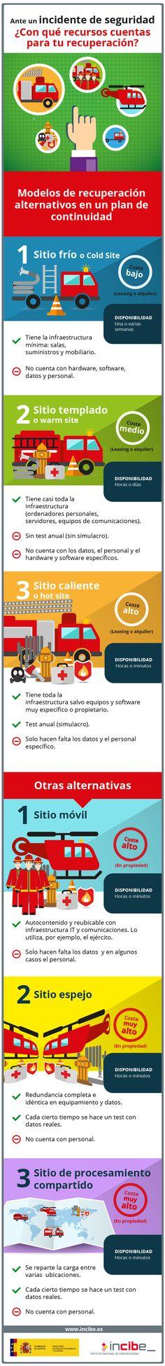 Hola: Una infografía sobre los Modelos de recuperación para un incidente de seguridad. Vía Un saludo