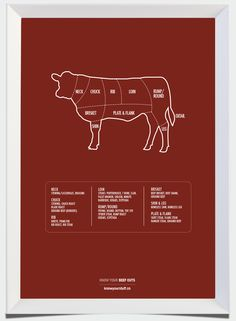 Know Your Beef Cuts Blade Roast, Porterhouse, Oxtail, Beef Burgers, Brisket, Knowing You, Art Series