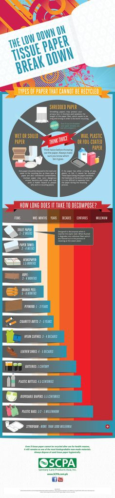 How long does it take to decompose our wastes?  http://www.scpa.com.ph/infographics/decomposition-infograhic/#.UB8qa6m-KoY