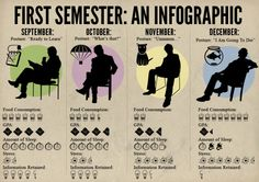 The Evolution of a College Semester