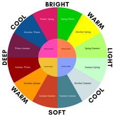 #pinterest Think about seasonal color as a circle and that circle is divided into 4 quadrants. Each quadrant represents one of the seasons Spring Summer Autumn and Winter. Each person will fall somewhere in that circle. Some might fall somewhere right in the middle of the arch of their season. This would be what we call an absolute. Others might fall closer to the border of seasons. This season that they are closer to would be considered their blend. Others dots may not fall on the line at…