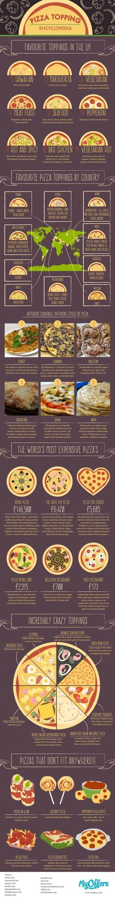 Food infographic The Ultimate Pizza Topping Encyclopedia #Infographic