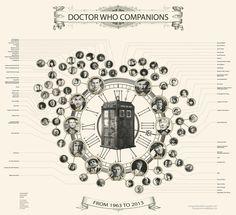 Dr Who - chartes compagnon pour post