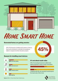 Renovated homes are getting smarter, with 45 percent of homeowners installing smart systems or devices in their properties.