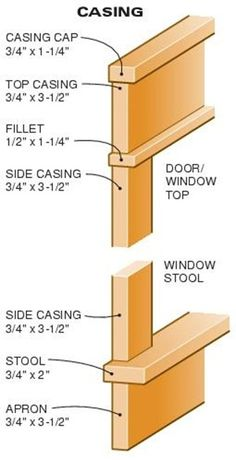 The fillet is what makes this look like a professional trim job. Don't skip it. How-to: craftsman door and window trim The fillet is what makes this look like a professional trim job. Don't skip it. How-to: craftsman door and window trim Window Casing, Door Casing, Window Moulding, Molding Around Windows, Door Frame Molding, Mirror Trim, Baseboard Trim, Baseboards, Mdf Trim