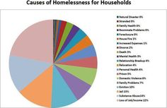 Causes of Homelessness in America | Causes of Homelessness