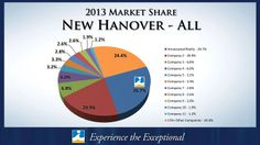 The results are in... and Intracoastal Realty is #1 in New Hanover County!