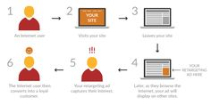 BUZZ Blog How Re Targeting Advertising Works Targeted Advertising, Business Website, Online Marketing, Ads, Learning, Blog, Studying, Blogging, Teaching