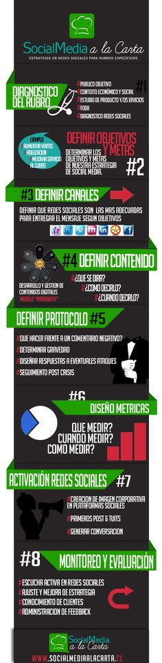 8 pasos para desarollar tu estrategia en redes sociales #Infografía