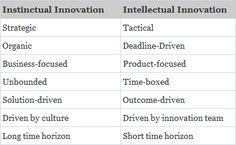 Instinctual Innovation versus Intellectual Innovation. By Braden Kelley, at BradenKelley.com