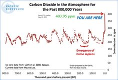 In April, 2015, humans reached a new dark record: The monthly level of CO2 reached the 400 ppm mark. That's no fluke, no brief spike. Its actually part of a very obvious long trend of an increase in the greenhouse gas in our atmosphere.