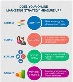 Does your Online Marketing Strategy Measure UP? Online Marketing Strategies, Marketing Plan, Inbound Marketing, Business Marketing, Content Marketing, Social Media Marketing, Online Business, Digital Marketing, Know Your Customer