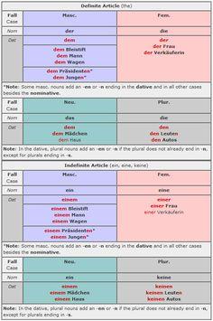 Prepositions followed by the dative case | German | Pinterest ...