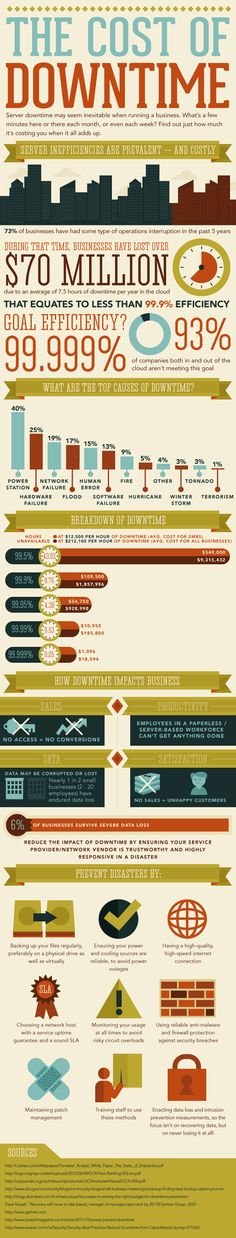 @MegaPath - Infographic: The Cost of Downtime