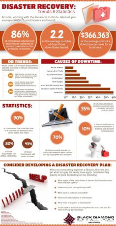 Did you know, 90% of businesses that lose data due to a disaster are forced to shutdown within two years? #DisasterRecovery Infographic. -- Black Diamond Solutions