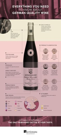 Infographic about German quality wine from Auctionata