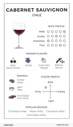 An Illustrated Guide to Cabernet Sauvignon from Chile #wine #infographic #graphicdesign