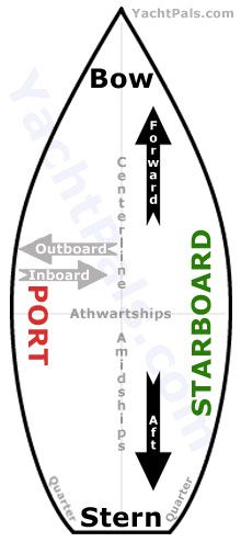 Boat diagram. Aft, forward, port, starboard, outboard, inboard, amidships, athwartships, centerline, bow, stern.