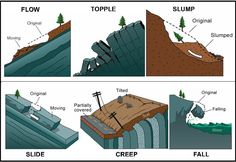 What causes Landslides? - Geoscience Australia