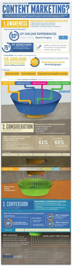 Infographic: How to measure your content marketing campaign