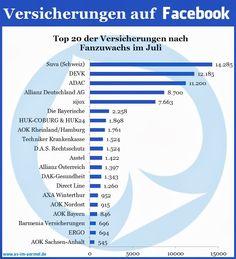 Wieviele Fans haben verschiedene deutsche Versicherungen auf Facebook? Juli 2013