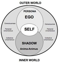 """Intro to Jung - Individuation, the Persona, the Shadow, and the Self,"" by Academy of Ideas. ""Individuation means becoming a single homogeneous being, and, in so far as 'individuality' embraces our innermost, last, and incomparable uniqueness, it also implies becoming one's own self. We could therefore translate individuation as...'self realization.'"" (Jung)"