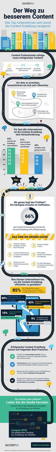 Der Weg zu besserem Content [Infografik] Inbound Marketing, Content Marketing, Info Graphics, Too Busy