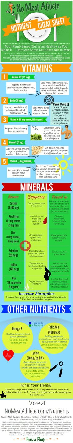 "You can get plenty of calcium (as well as other vitamins and minerals) on a vegan diet. This is a great ""cheat sheet"" for identifying non meat sources of important vitamins and minerals…"