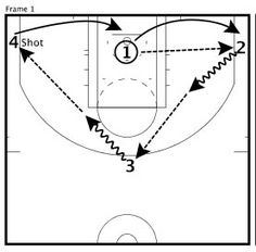 Milestones of College Basketball. Basketball is a favorite pastime of kids and adults alike. American kids develop up with dreams of earning scholarships and reaching fame in the col Basketball Shooting Drills, Team Usa Basketball, Basketball Tricks, Basketball Plays, Basketball Workouts, Basketball Skills, Basketball Quotes, Basketball Uniforms, Basketball Hoop