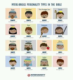 Personality types in the Bible