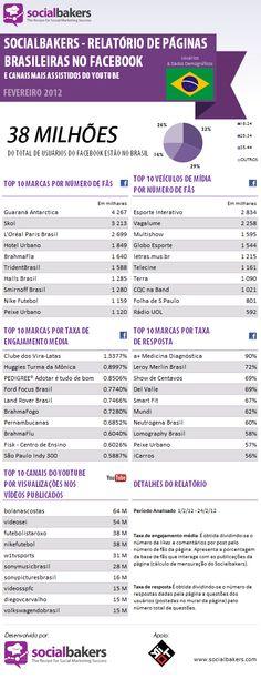 As Fan Pages brasileiras mais populares em 2012.