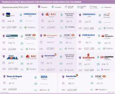 Transacciones realizadas con entidades bancarias e #Colombia #Financiero