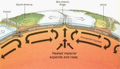 Convection currents drive plate movement. Science Classroom, Teaching Science, Science Activities, Science Projects, Earth Science Lessons, Earth And Space Science, Earth From Space, Astronomy Science, 8th Grade Science