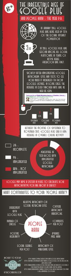 The irresistible rise of #Google Plus #infographic