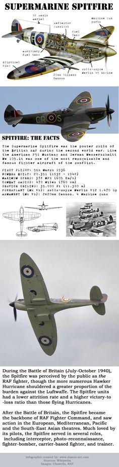 Supermarine Spitfire information