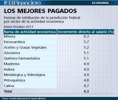 ¿En dónde están los trabajadores sindicalizados mejor pagados? 30/12/2013