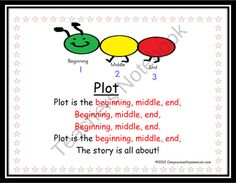 Plot: Common Core Comprehension Writing Response Tool product from Can-You-Read-It on TeachersNotebook.com