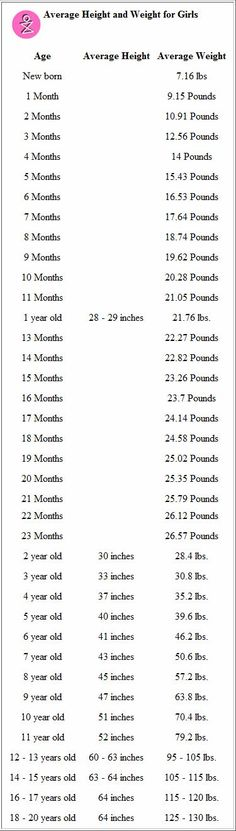 Convert Pounds To Kilograms | Weight Conversion Pounds To