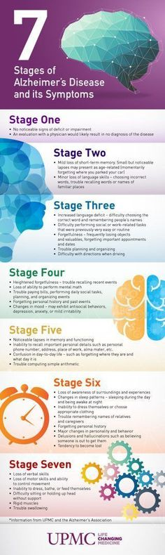7 Stages of Alzheimers Disease InfographicPinned by OTToolkit.com. Treatment plans and patient handouts for the OT working with physical disabilities and geriatrics.. #TreatingDementia