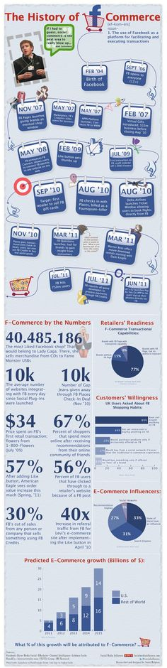 The History of F-Commerce: the use of Facebook as a platform for facilitating & executing transactions. - Infographic