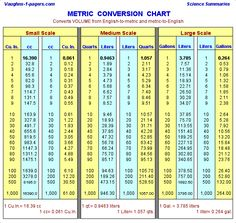 Handy chart to comvert cm to inches conversion table or the other fractional charts metrics parker and factors metric conversion area company north chart and from metric greentooth Images