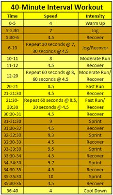 40 Minute Interval Workout